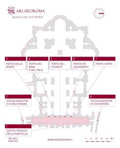Plan der Türen und Statuen des Portikus des Petersdoms